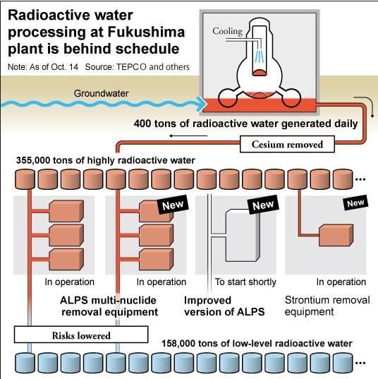 radioactive water processing oct 14 2014