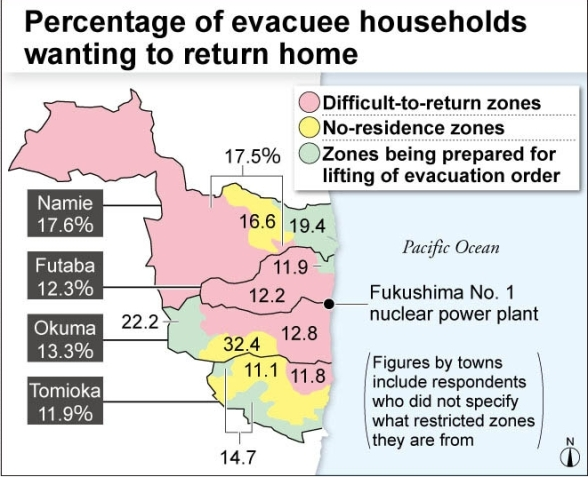 percentage of evacuees wanting to return feb 25 2015