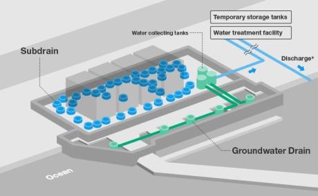 Fukushima Daiichi subdrain system -sept 3 2015