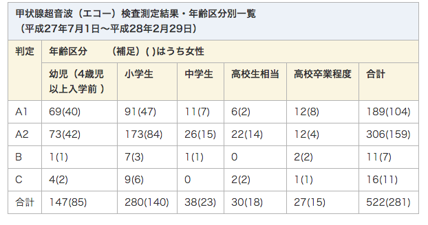 333-of-522-children-diagnosed-worse-than-A2-in-Kashiwa-city-Chiba.png