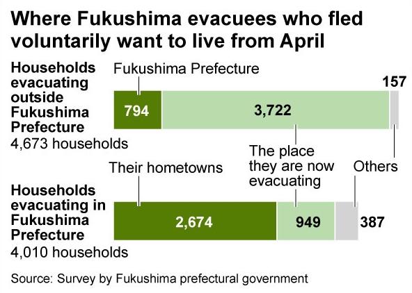 evacuees march 22 2017.jpg