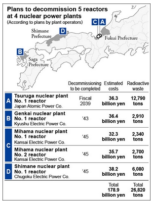 decommission 5 reactors 20 04 2017.jpg