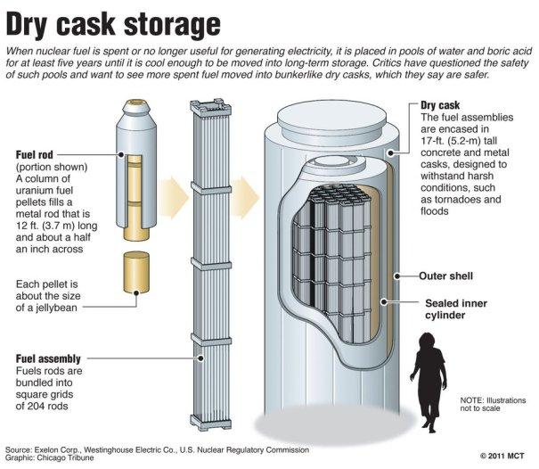 dry cask storage.jpg