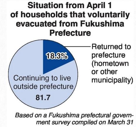 evacuees june 1 2017.jpg