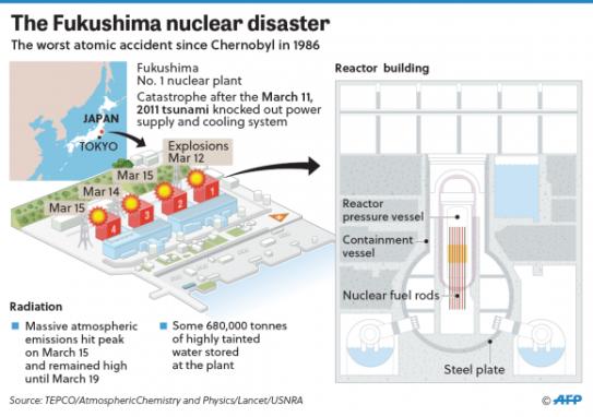 Fukushima_Disaster-01-580x408.png