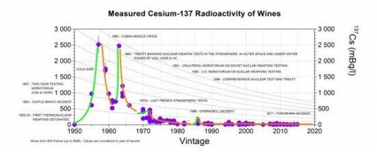 cesium-137-in-wine.jpg