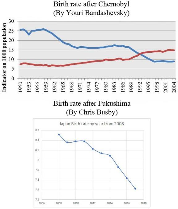 chernobyl & fukushima birthrates.jpg